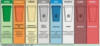 clasificación de residuos por colores