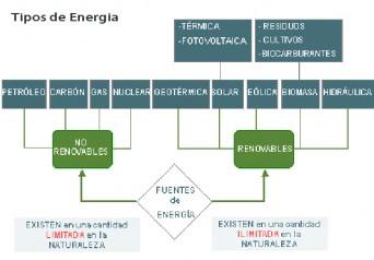 esquema_conceptual Tipos de energía