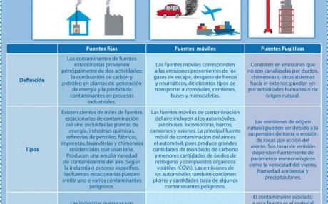fuentes contaminantes aire