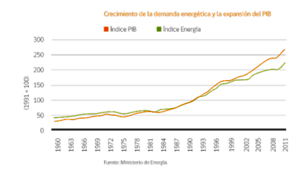 crecimiento demanda energética
