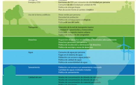 indicadores Indice ciudades verdes