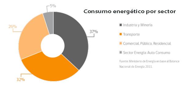 grafico consumo energético chile