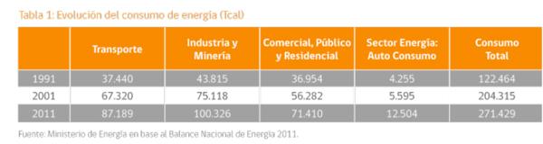 tabla evolución consumo energía en Chile